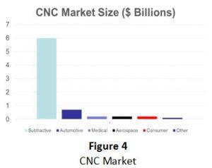 cnc-market-size