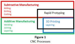 cnc-processes