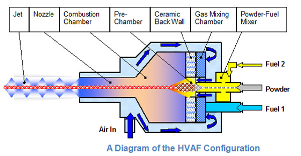 https://plasmapowders.com/media/hvaf-configuration.jpg