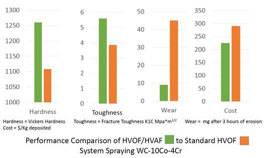 hvof-hvaf-performance-comparison-lg