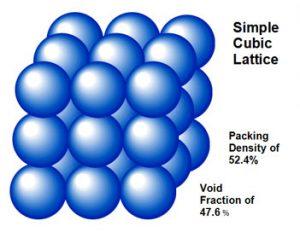 simple cube lattic